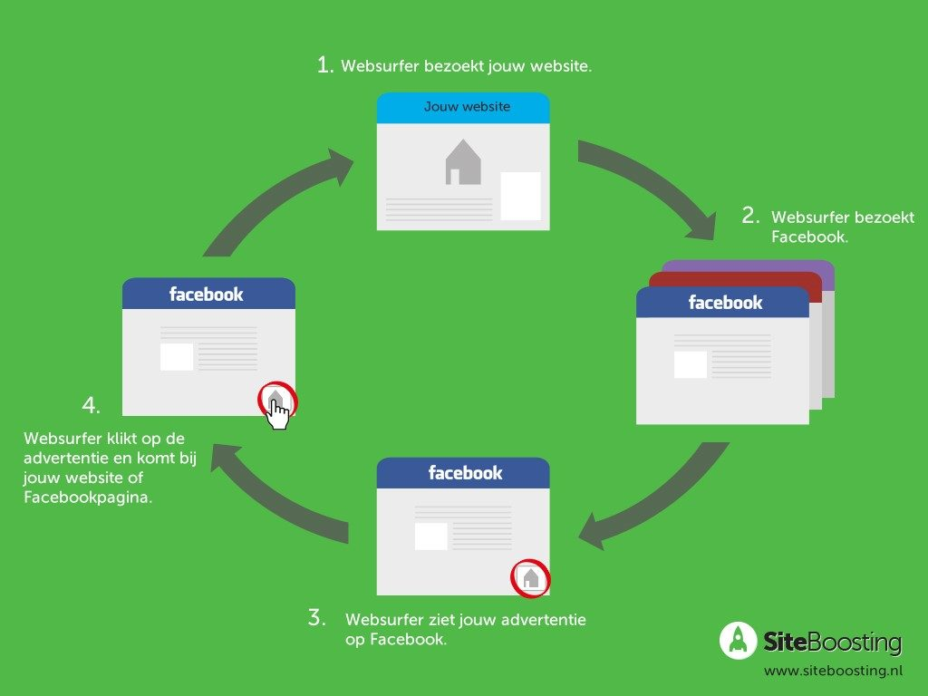 Facebook retargeting proces